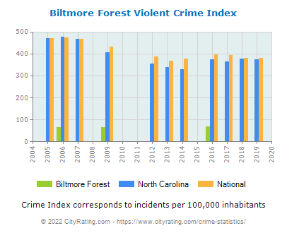 Biltmore Forest Violent Crime vs. State and National Per Capita