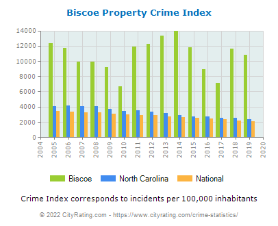 Biscoe Property Crime vs. State and National Per Capita