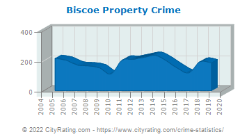 Biscoe Property Crime