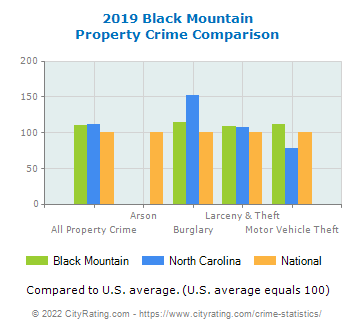 Black Mountain Property Crime vs. State and National Comparison