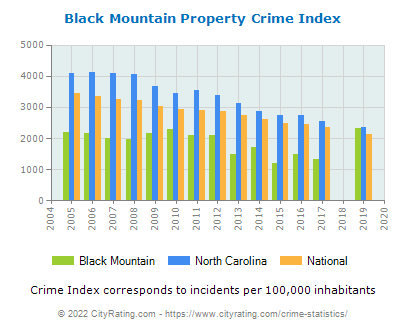 Black Mountain Property Crime vs. State and National Per Capita