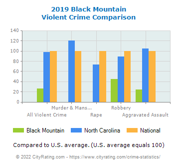 Black Mountain Violent Crime vs. State and National Comparison