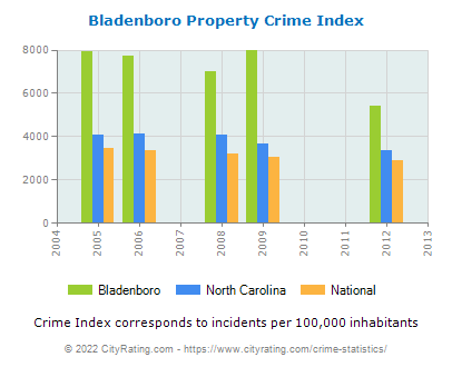 Bladenboro Property Crime vs. State and National Per Capita