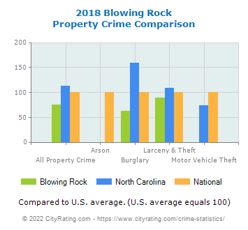Blowing Rock Property Crime vs. State and National Comparison