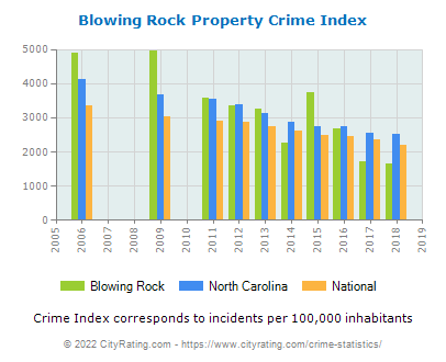 Blowing Rock Property Crime vs. State and National Per Capita
