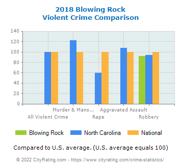 Blowing Rock Violent Crime vs. State and National Comparison