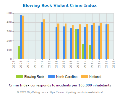 Blowing Rock Violent Crime vs. State and National Per Capita