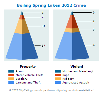 Boiling Spring Lakes Crime 2012