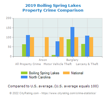 Boiling Spring Lakes Property Crime vs. State and National Comparison