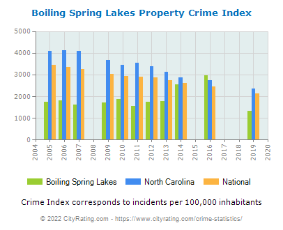 Boiling Spring Lakes Property Crime vs. State and National Per Capita