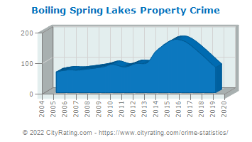 Boiling Spring Lakes Property Crime