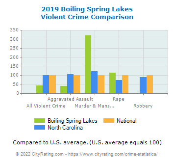 Boiling Spring Lakes Violent Crime vs. State and National Comparison