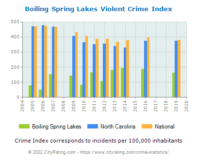 Boiling Spring Lakes Violent Crime vs. State and National Per Capita