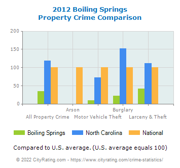 Boiling Springs Property Crime vs. State and National Comparison