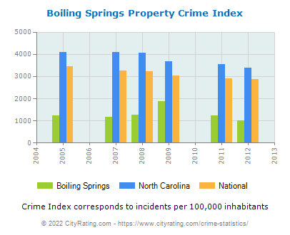 Boiling Springs Property Crime vs. State and National Per Capita