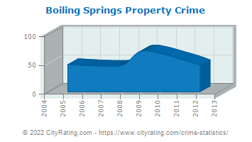 Boiling Springs Property Crime
