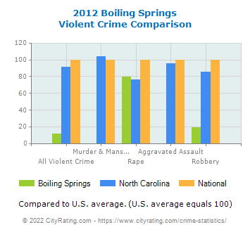 Boiling Springs Violent Crime vs. State and National Comparison