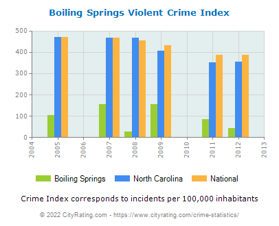 Boiling Springs Violent Crime vs. State and National Per Capita