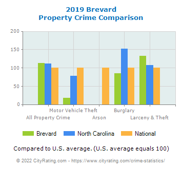 Brevard Property Crime vs. State and National Comparison
