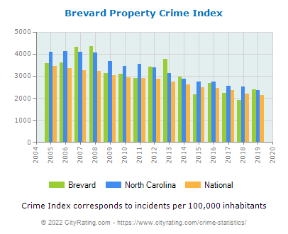 Brevard Property Crime vs. State and National Per Capita