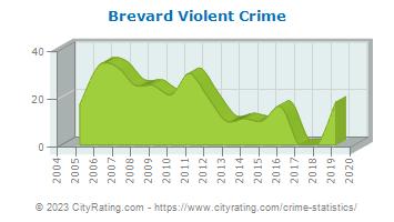 Brevard Crime Statistics North Carolina Nc