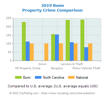 Bunn Property Crime vs. State and National Comparison