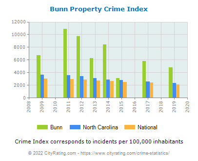 Bunn Property Crime vs. State and National Per Capita