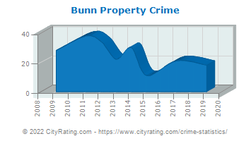 Bunn Property Crime