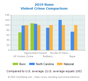 Bunn Violent Crime vs. State and National Comparison