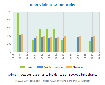 Bunn Violent Crime vs. State and National Per Capita