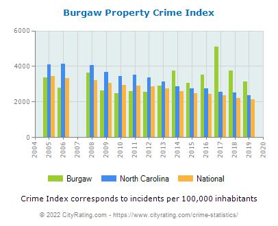 Burgaw Property Crime vs. State and National Per Capita