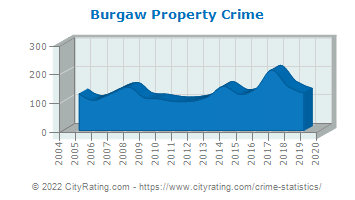 Burgaw Property Crime