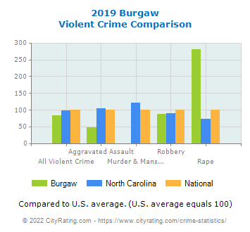 Burgaw Violent Crime vs. State and National Comparison