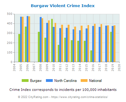 Burgaw Violent Crime vs. State and National Per Capita