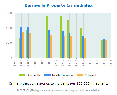 Burnsville Property Crime vs. State and National Per Capita