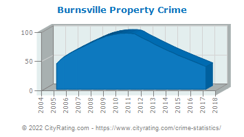 Burnsville Property Crime
