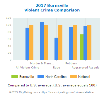 Burnsville Violent Crime vs. State and National Comparison