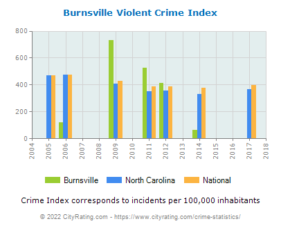 Burnsville Violent Crime vs. State and National Per Capita