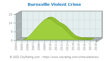 Burnsville Violent Crime