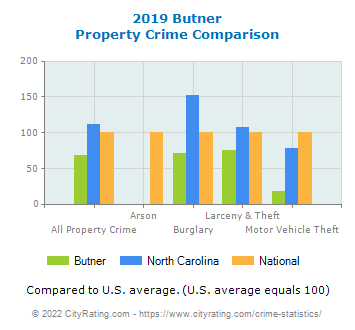 Butner Property Crime vs. State and National Comparison
