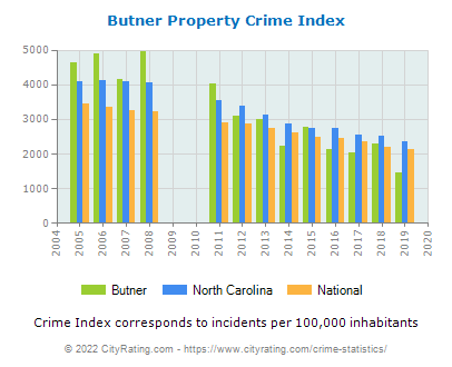 Butner Property Crime vs. State and National Per Capita
