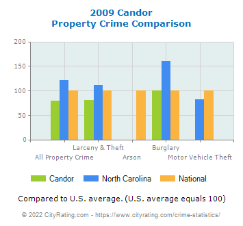 Candor Property Crime vs. State and National Comparison