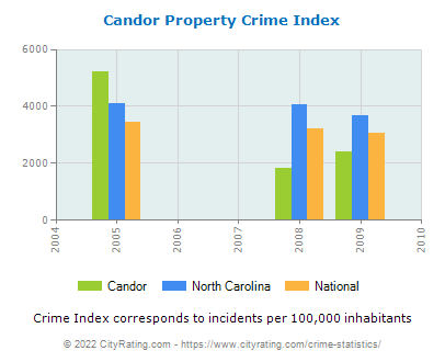 Candor Property Crime vs. State and National Per Capita