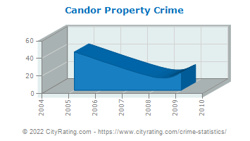 Candor Property Crime