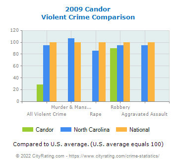 Candor Violent Crime vs. State and National Comparison