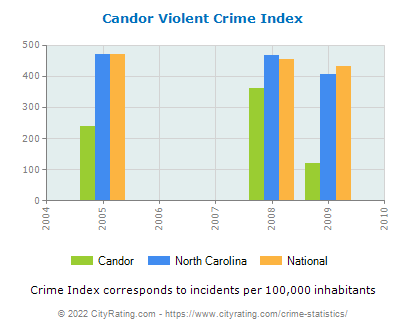 Candor Violent Crime vs. State and National Per Capita