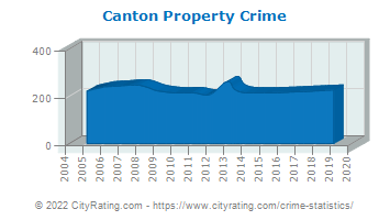 Canton Property Crime