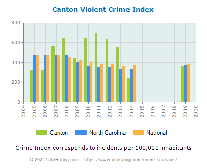 Canton Violent Crime vs. State and National Per Capita