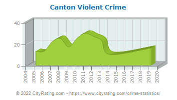 Canton Violent Crime