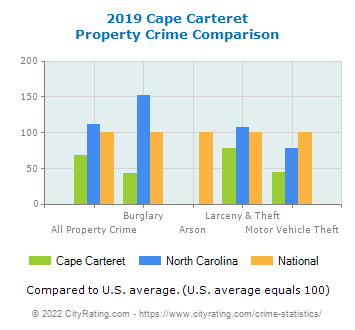Cape Carteret Property Crime vs. State and National Comparison